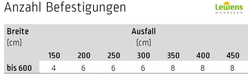 Montagefuße inkl. Schienenhalter - für Lewens Anconan Aufglasmarkise